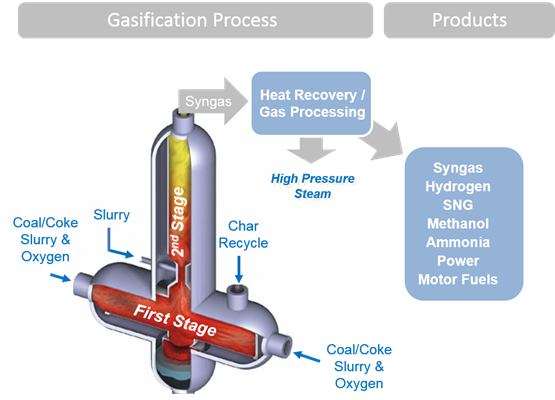 E-Gas Plus® Technology for Coal, Petcoke & Resid Conversion
